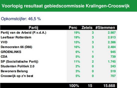 Voorlopig resultaat verkiezingen gebiedscommissies 2014